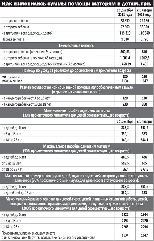 минимум алиментов на ребенка в 2017 году в москве Вдоль этой
