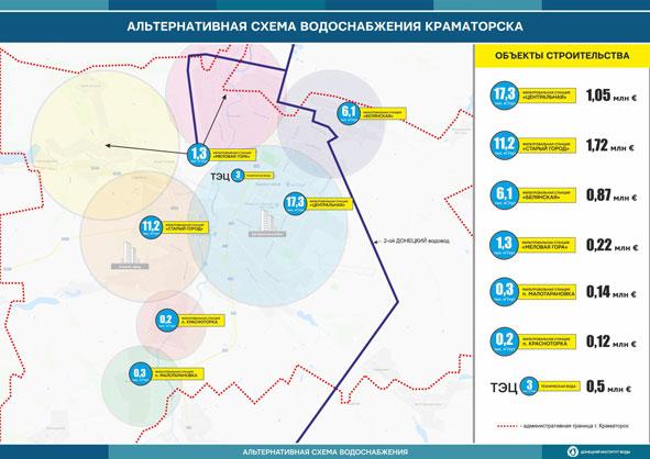 Краматорск готовится к переходу на альтернативное водоснабжение: система будет испытана на поселках, фото-1